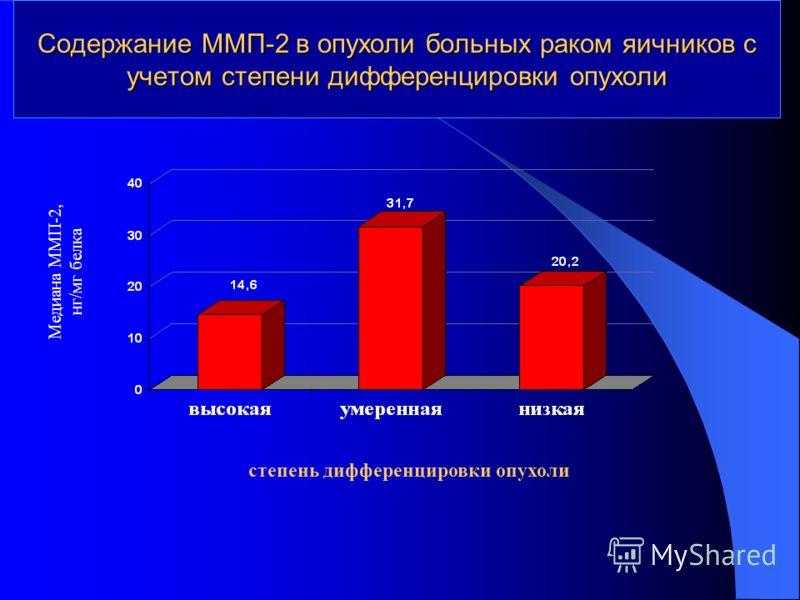 Содержание ММП-2 в опухоли больных раком яичников с учетом степени дифференцировки опухоли Медиана ММП-2, нг/мг белка степень дифференцировки опухоли
