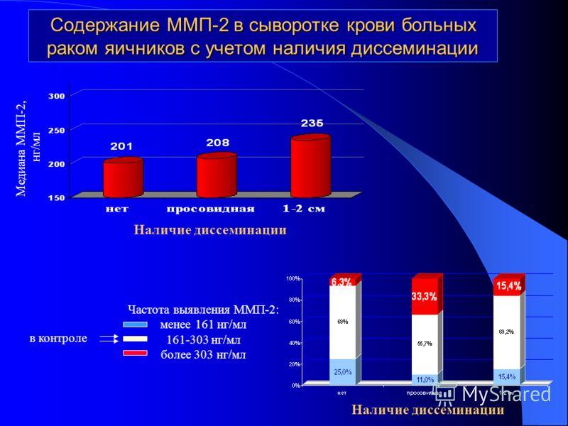 Содержание ММП-2 в сыворотке крови больных раком яичников с учетом наличия диссеминации Наличие диссеминации Медиана ММП-2, нг/мл Наличие диссеминации Частота выявления ММП-2: менее 161 нг/мл 161-303 нг/мл более 303 нг/мл в контроле