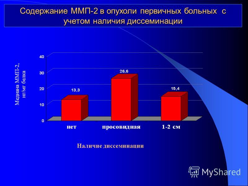 Содержание ММП-2 в опухоли первичных больных с учетом наличия диссеминации Медиана ММП-2, нг/мг белка Наличие диссеминации