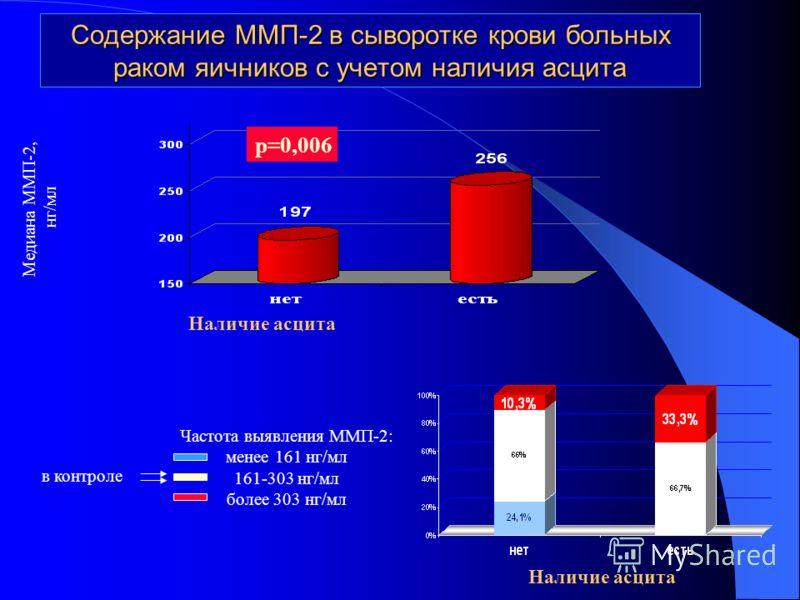 Содержание ММП-2 в сыворотке крови больных раком яичников с учетом наличия асцита Наличие асцита Медиана ММП-2, нг/мл Наличие асцита Частота выявления ММП-2: менее 161 нг/мл 161-303 нг/мл более 303 нг/мл в контроле р=0,006