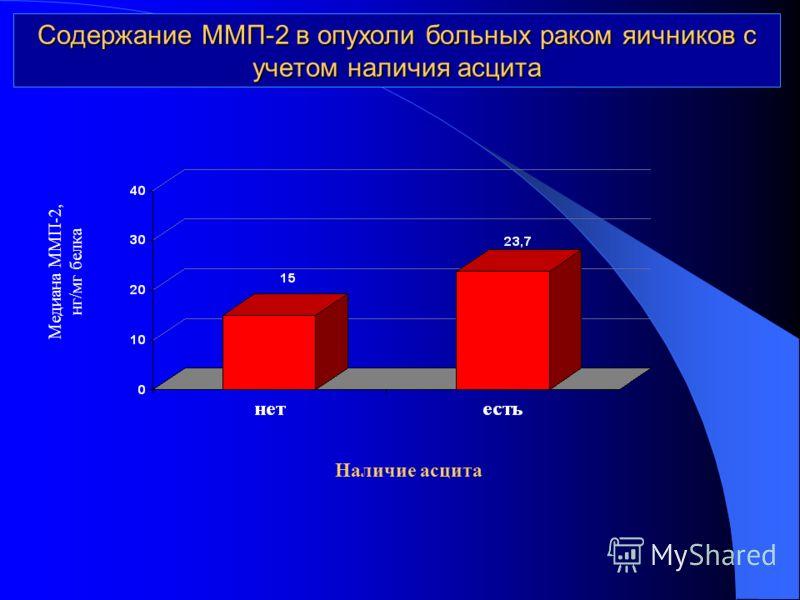 Содержание ММП-2 в опухоли больных раком яичников с учетом наличия асцита Медиана ММП-2, нг/мг белка Наличие асцита