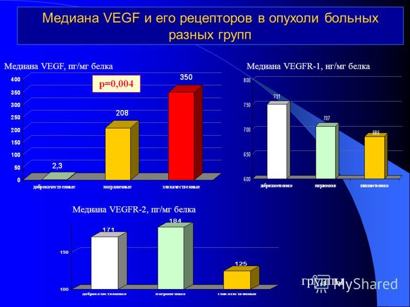 Медиана VEGF и его рецепторов в опухоли больных разных групп группы Медиана VEGF, пг/мг белка р=0,004 Медиана VEGFR-1, нг/мг белка Медиана VEGFR-2, пг/мг белка