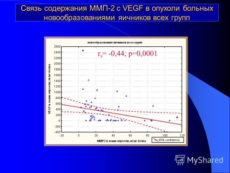 Связь содержания ММП-2 с VEGF в опухоли больных новообразованиями яичников всех групп r s = -0,44; p=0,0001