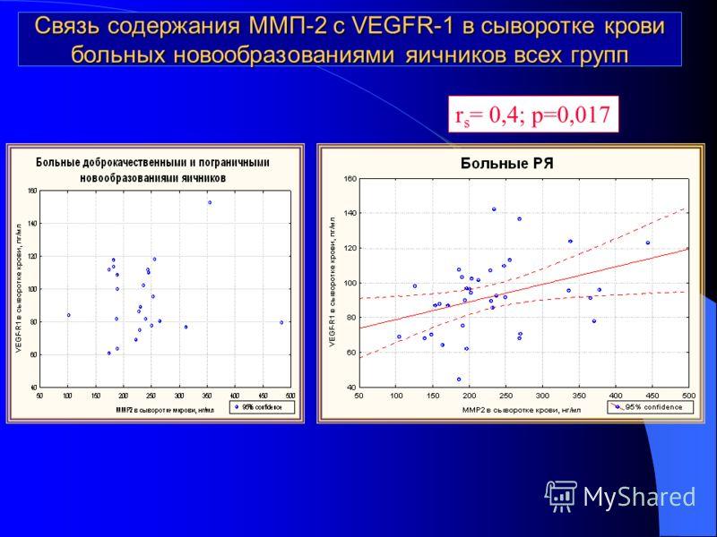 Связь содержания ММП-2 с VEGFR-1 в сыворотке крови больных новообразованиями яичников всех групп r s = 0,4; p=0,017