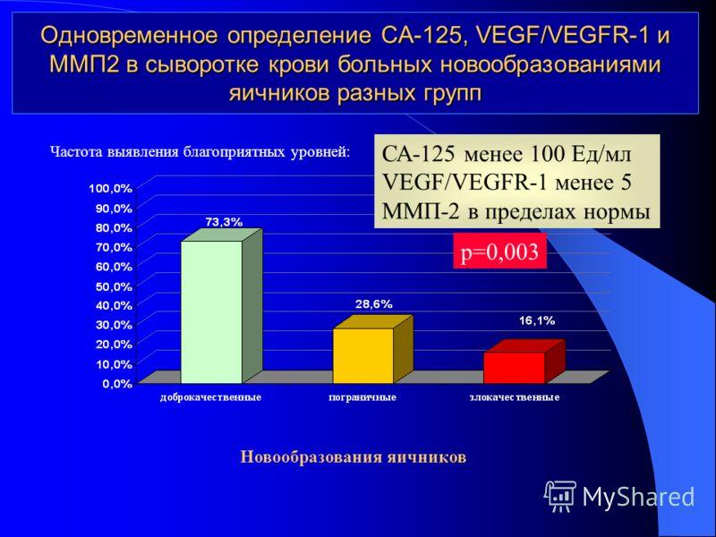 Одновременное определение СА-125, VEGF/VEGFR-1 и ММП2 в сыворотке крови больных новообразованиями яичников разных групп Частота выявления благоприятных уровней: Новообразования яичников СА-125 менее 100 Ед/мл VEGF/VEGFR-1 менее 5 ММП-2 в пределах нор