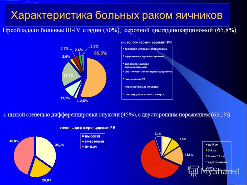 Характеристика больных раком яичников Преобладали больные III-IV стадии (50%), серозной цистаденокарциномой (65,8%) с низкой степенью дифференцировки опухоли (45%), с двусторонним поражением (63,1%)