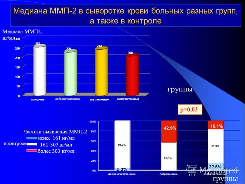 Медиана ММП-2 в сыворотке крови больных разных групп, а также в контроле р=0,03 злокачественные группы Частота выявления ММП-2: менее 161 нг/мл 161-303 нг/мл более 303 нг/мл Медиана ММП2, нг/мл в контроле доброкачественные