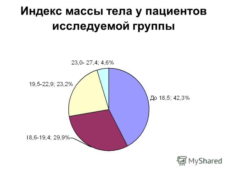 Индекс массы тела у пациентов исследуемой группы