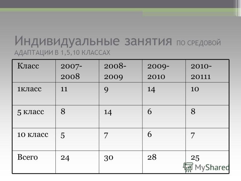 Индивидуальные занятия ПО СРЕДОВОЙ АДАПТАЦИИ В 1,5,10 КЛАССАХ 25283024Всего 767510 класс 861485 класс 10149111класс 2010- 20111 2009- 2010 2008- 2009 2007- 2008 Класс