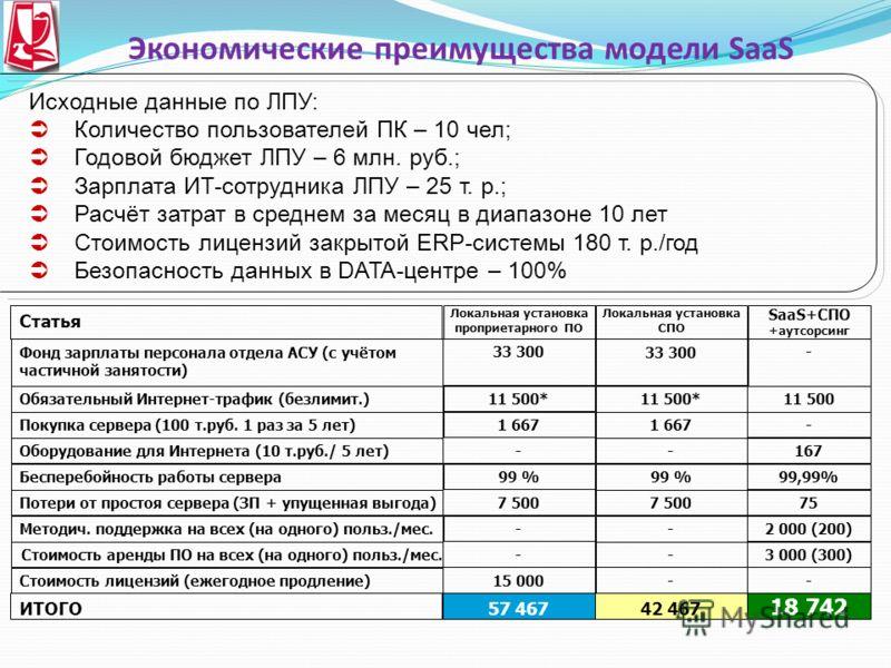 Экономические преимущества модели SaaS Исходные данные по ЛПУ: Количество пользователей ПК – 10 чел; Годовой бюджет ЛПУ – 6 млн. руб.; Зарплата ИТ-сотрудника ЛПУ – 25 т. р.; Расчёт затрат в среднем за месяц в диапазоне 10 лет Стоимость лицензий закры