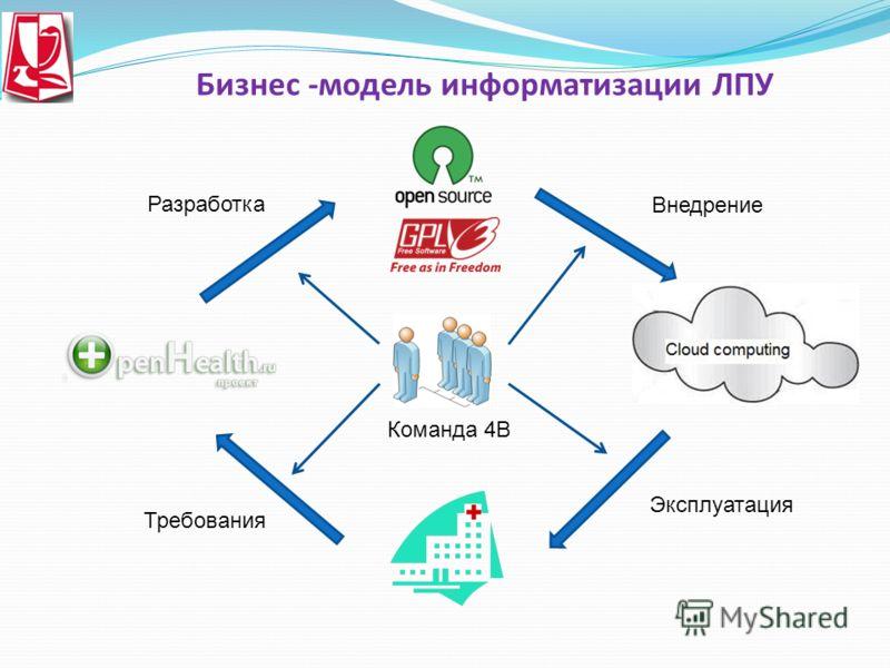 Бизнес -модель информатизации ЛПУ Команда 4В Требования Эксплуатация Разработка Внедрение
