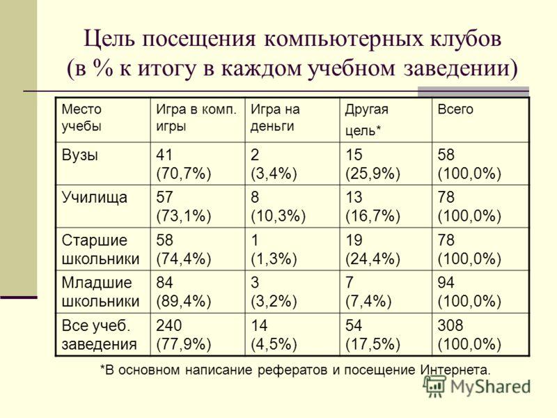 Цель посещения компьютерных клубов (в % к итогу в каждом учебном заведении) Место учебы Игра в комп. игры Игра на деньги Другая цель* Всего Вузы41 (70,7%) 2 (3,4%) 15 (25,9%) 58 (100,0%) Училища57 (73,1%) 8 (10,3%) 13 (16,7%) 78 (100,0%) Старшие школ