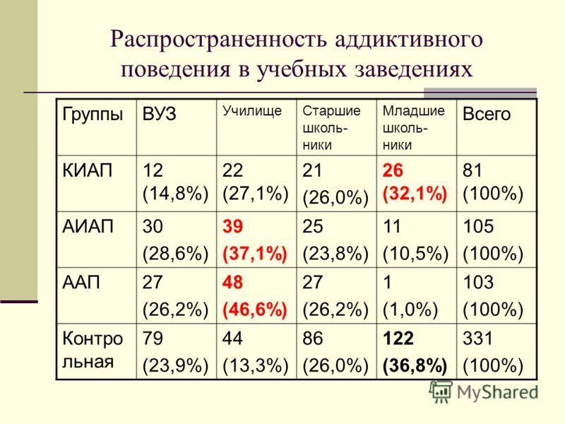 Распространенность аддиктивного поведения в учебных заведениях ГруппыВУЗ УчилищеСтаршие школь- ники Младшие школь- ники Всего КИАП12 (14,8%) 22 (27,1%) 21 (26,0%) 26 (32,1%) 81 (100%) АИАП30 (28,6%) 39 (37,1%) 25 (23,8%) 11 (10,5%) 105 (100%) ААП27 (