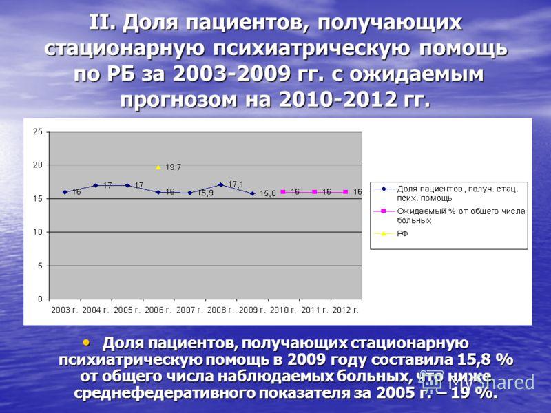 II. Доля пациентов, получающих стационарную психиатрическую помощь по РБ за 2003-2009 гг. с ожидаемым прогнозом на 2010-2012 гг. Доля пациентов, получающих стационарную психиатрическую помощь в 2009 году составила 15,8 % от общего числа наблюдаемых б