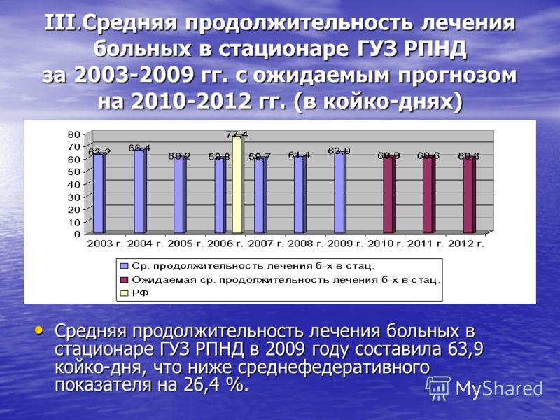 III.Средняя продолжительность лечения больных в стационаре ГУЗ РПНД за 2003-2009 гг. с ожидаемым прогнозом на 2010-2012 гг. (в койко-днях) Средняя продолжительность лечения больных в стационаре ГУЗ РПНД в 2009 году составила 63,9 койко-дня, что ниже