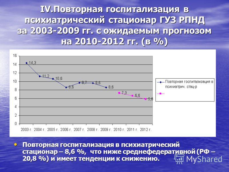 IV.Повторная госпитализация в психиатрический стационар ГУЗ РПНД за 2003-2009 гг. с ожидаемым прогнозом на 2010-2012 гг. (в %) Повторная госпитализация в психиатрический стационар – 8,6 %, что ниже среднефедеративной (РФ – 20,8 %) и имеет тенденции к