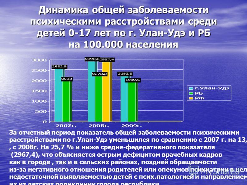 Динамика общей заболеваемости психическими расстройствами среди детей 0-17 лет по г. Улан-Удэ и РБ на 100.000 населения За отчетный период показатель общей заболеваемости психическими расстройствами по г.Улан-Удэ уменьшился по сравнению с 2007 г. на