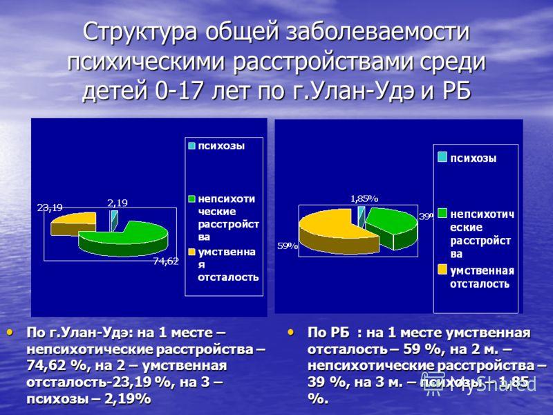 Структура общей заболеваемости психическими расстройствами среди детей 0-17 лет по г.Улан-Удэ и РБ По г.Улан-Удэ: на 1 месте – непсихотические расстройства – 74,62 %, на 2 – умственная отсталость-23,19 %, на 3 – психозы – 2,19% По г.Улан-Удэ: на 1 ме