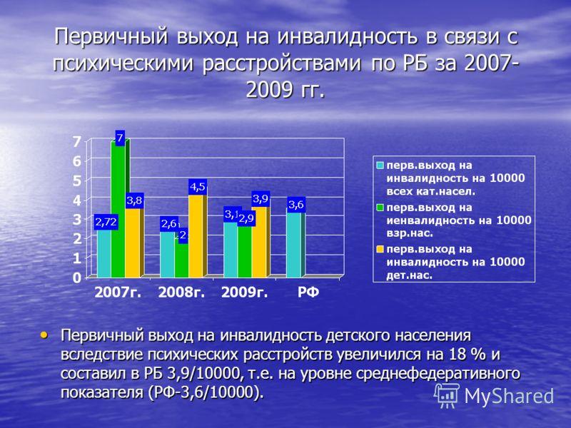 Первичный выход на инвалидность в связи с психическими расстройствами по РБ за 2007- 2009 гг. Первичный выход на инвалидность детского населения вследствие психических расстройств увеличился на 18 % и составил в РБ 3,9/10000, т.е. на уровне среднефед