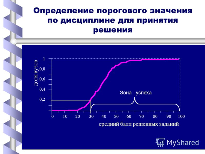 Определение порогового значения по дисциплине для принятия решения 0 10 20 30 40 50 60 70 80 90 100 1 0,8 0,6 0,4 0,2 средний балл решенных заданий доля вузов Зона успеха