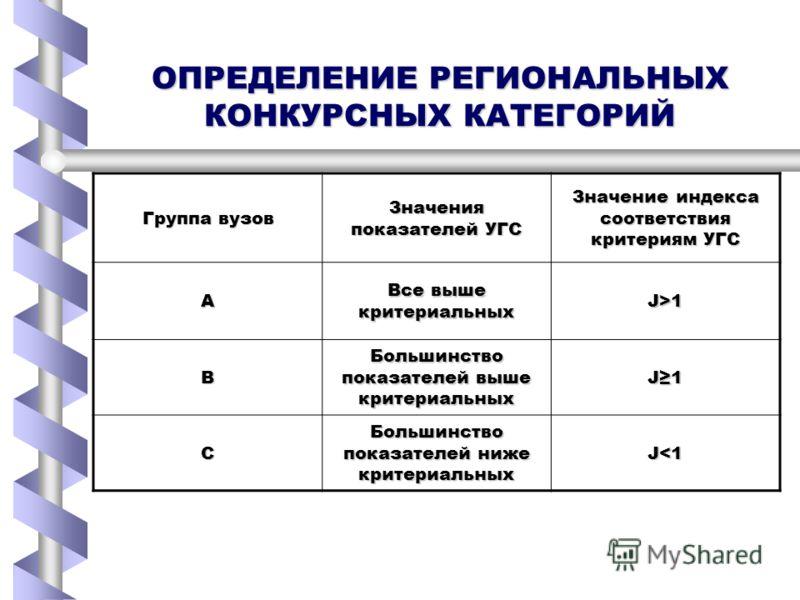ОПРЕДЕЛЕНИЕ РЕГИОНАЛЬНЫХ КОНКУРСНЫХ КАТЕГОРИЙ Группа вузов Значения показателей УГС Значение индекса соответствия критериям УГС А Все выше критериальных J>1 В Большинство показателей выше критериальных J1 С Большинство показателей ниже критериальных