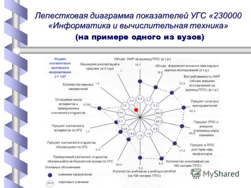Лепестковая диаграмма показателей УГС «230000 «Информатика и вычислительная техника» (на примере одного из вузов)