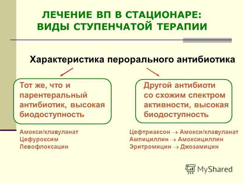 Характеристика перорального антибиотика Тот же, что иДругой антибиоти парентеральныйсо схожим спектром антибиотик, высокаяактивности, высокая биодоступностьбиодоступность Амокси/клавуланат Цефтриаксон Амокси/клавуланат Цефуроксим Ампициллин Амоксицил