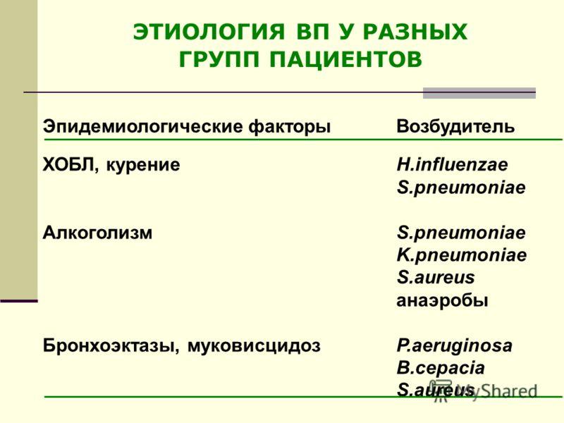 Эпидемиологические факторы Возбудитель ХОБЛ, курениеH.influenzae S.pneumoniae АлкоголизмS.pneumoniae K.pneumoniae S.aureus анаэробы Бронхоэктазы, муковисцидоз P.aeruginosa B.cepacia S.aureus ЭТИОЛОГИЯ ВП У РАЗНЫХ ГРУПП ПАЦИЕНТОВ