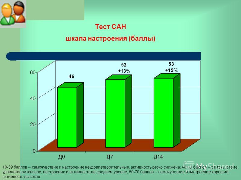 Тест САН шкала настроения (баллы) 10-39 баллов – самочувствие и настроение неудовлетворительные, активность резко снижена; 40-49 баллов – самочувствие удовлетворительное, настроение и активность на среднем уровне; 50-70 баллов – самочувствие и настро