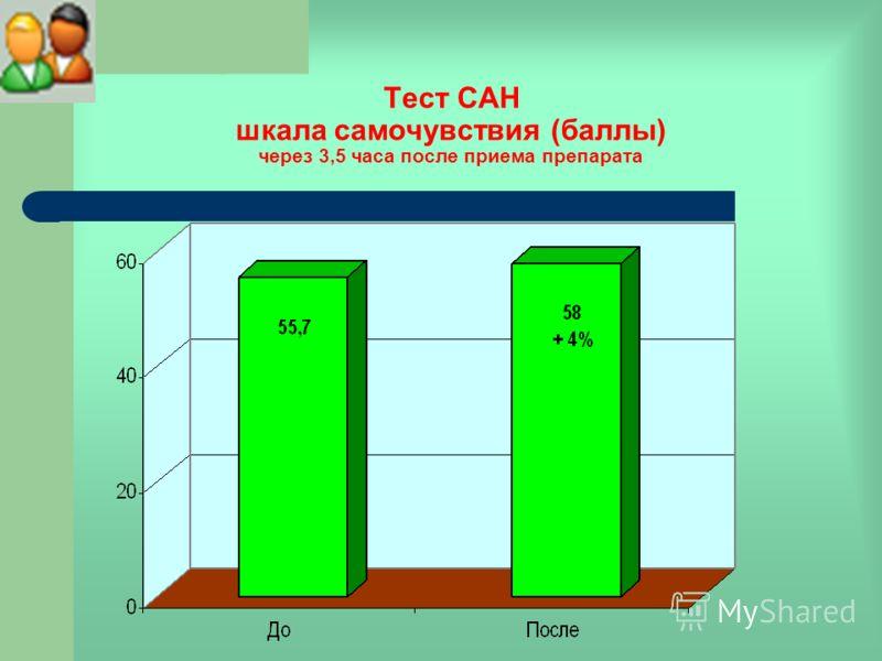 Тест САН шкала самочувствия (баллы) через 3,5 часа после приема препарата