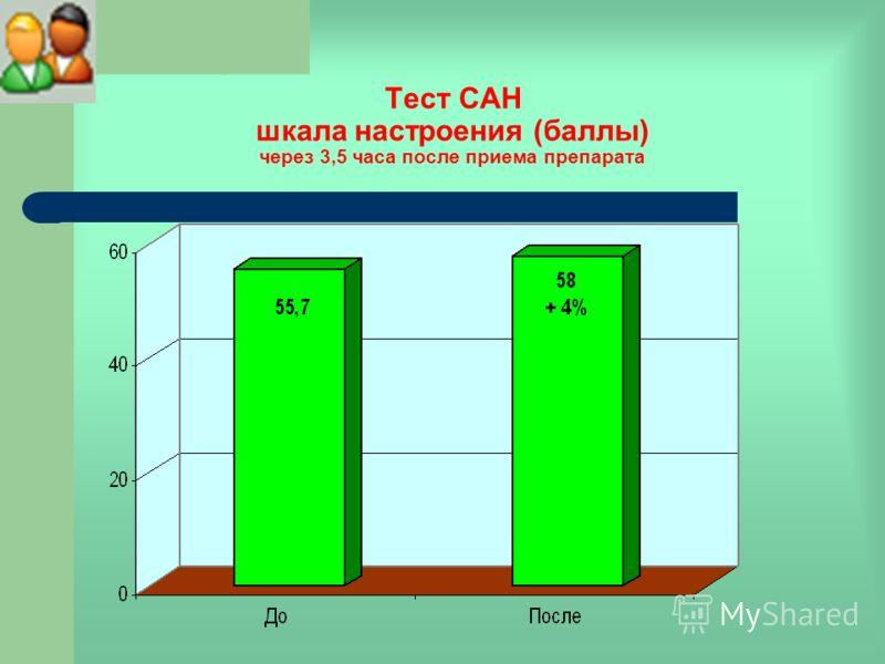 Тест САН шкала настроения (баллы) через 3,5 часа после приема препарата