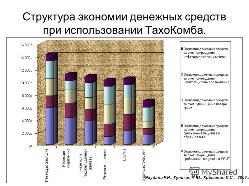 Структура экономии денежных средств при использовании ТахоКомба. Ягудина Р.И., Куликов А.Ю., Крысанов И.С., 2007 г.