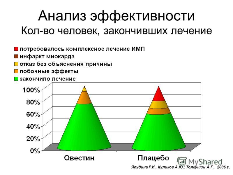 Анализ эффективности Кол-во человек, закончивших лечение Ягудина Р.И., Куликов А.Ю., Толкушин А.Г., 2006 г.