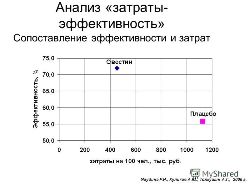 Анализ «затраты- эффективность» Сопоставление эффективности и затрат Ягудина Р.И., Куликов А.Ю., Толкушин А.Г., 2006 г.