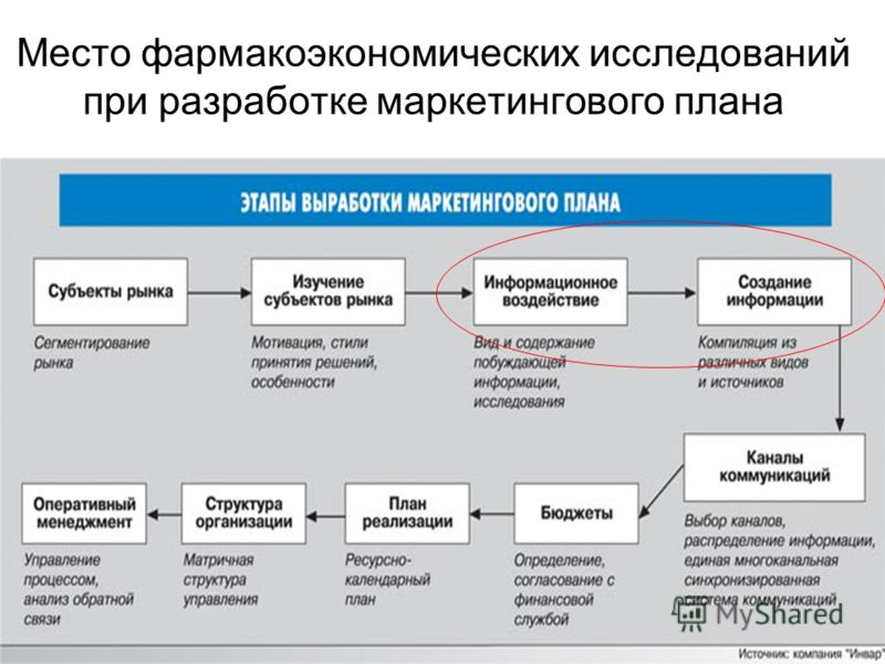 Место фармакоэкономических исследований при разработке маркетингового плана