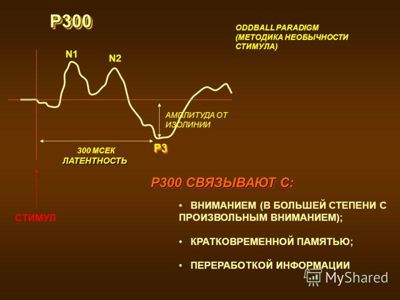 Р300Р300 ODDBALL PARADIGM (МЕТОДИКА НЕОБЫЧНОСТИ СТИМУЛА) ВНИМАНИЕМ (В БОЛЬШЕЙ СТЕПЕНИ С ПРОИЗВОЛЬНЫМ ВНИМАНИЕМ); КРАТКОВРЕМЕННОЙ ПАМЯТЬЮ; ПЕРЕРАБОТКОЙ ИНФОРМАЦИИ Р300 СВЯЗЫВАЮТ С: ЛАТЕНТНОСТЬ N1 N2 АМПЛИТУДА ОТ ИЗОЛИНИИ СТИМУЛ 300 МСЕК P3