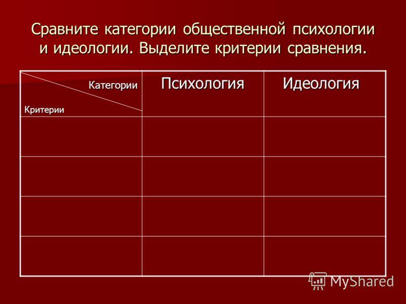 Сравните категории общественной психологии и идеологии. Выделите критерии сравнения. Категории КатегорииКритерииПсихология Идеология Идеология