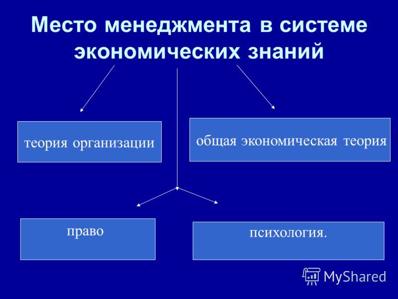 Место менеджмента в системе экономических знаний общая экономическая теория теория организации право психология.