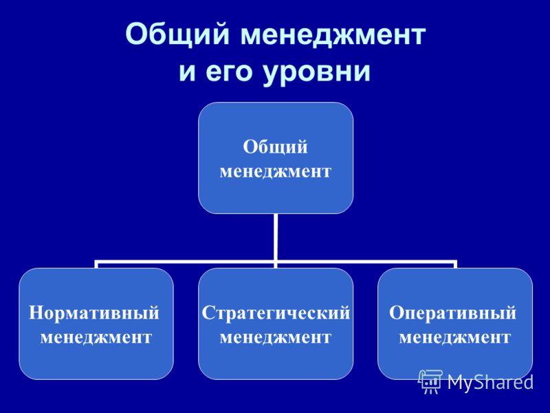 Общий менеджмент и его уровни Общий менеджмент Нормативный менеджмент Стратегический менеджмент Оперативный менеджмент