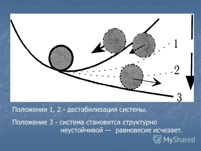 Положения 1, 2 - дестабилизация системы. Положение 3 - система становится структурно неустойчивой равновесие исчезает.