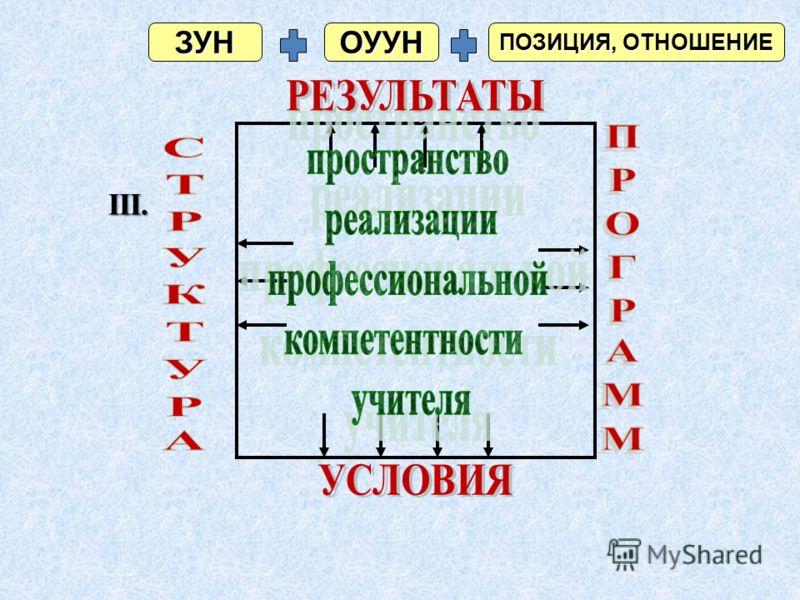 ЗУНОУУН ПОЗИЦИЯ, ОТНОШЕНИЕ III.