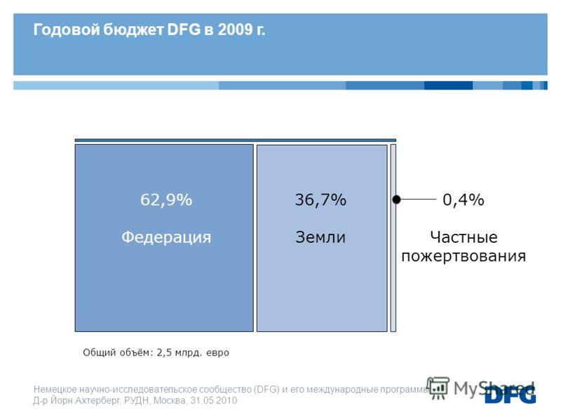 Немецкое научно-исследовательское cообщество (DFG) и его международные программы Д-р Йорн Ахтерберг, РУДН, Москва, 31.05.2010 62,9% Федерация 36,7% Земли 0,4% Частные пожертвования Годовой бюджет DFG в 2009 г. Общий объём: 2,5 млрд. евро