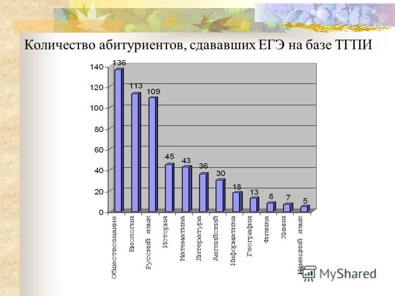 Количество абитуриентов, сдававших ЕГЭ на базе ТГПИ