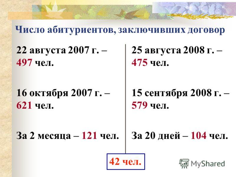 22 августа 2007 г. – 497 чел. 16 октября 2007 г. – 621 чел. За 2 месяца – 121 чел. 25 августа 2008 г. – 475 чел. 15 сентября 2008 г. – 579 чел. За 20 дней – 104 чел. Число абитуриентов, заключивших договор 42 чел.