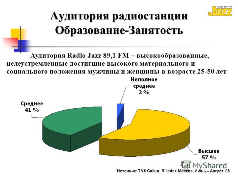 Аудитория радиостанции Образование-Занятость *Источник: TNS Gallup. R Index Москва. Июнь – Август 06 Аудитория Radio Jazz 89,1 FM – высокообразованные, целеустремленные достигшие высокого материального и социального положения мужчины и женщины в возр