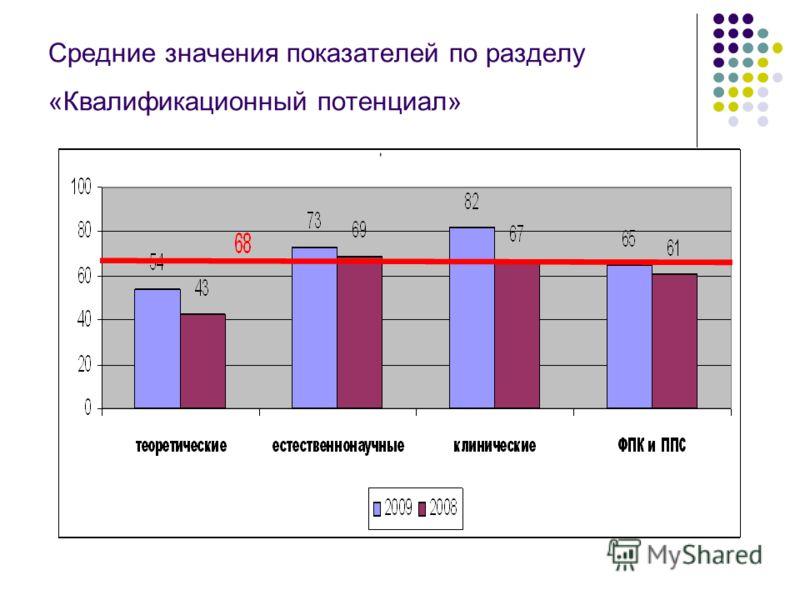 Средние значения показателей по разделу «Квалификационный потенциал»