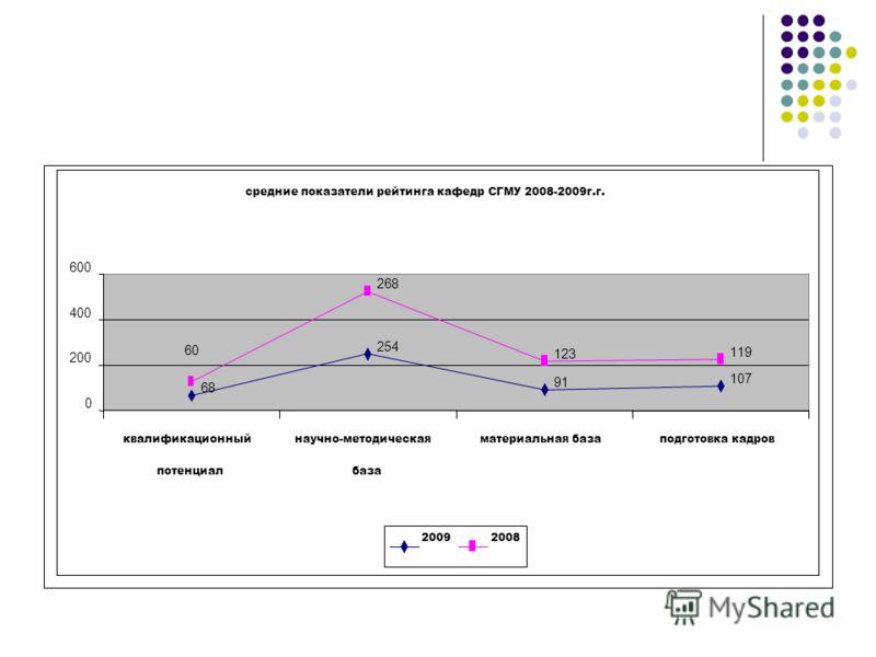 средние показатели рейтинга кафедр СГМУ 2008-2009г.г. 68 254 91 107 268 123 119 60 0 200 400 600 квалификационный потенциал научно-методическая база материальная базаподготовка кадров 20092008