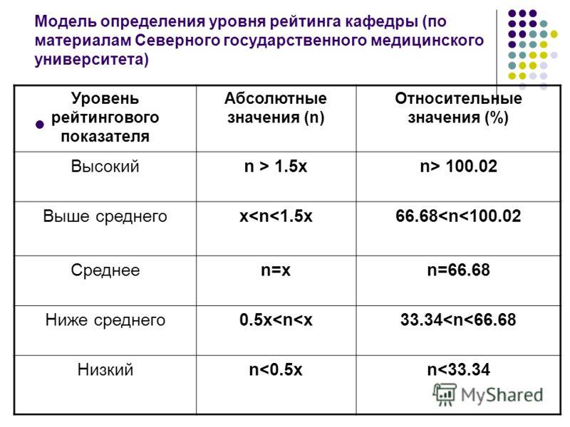 Модель определения уровня рейтинга кафедры (по материалам Северного государственного медицинского университета) Уровень рейтингового показателя Абсолютные значения (n) Относительные значения (%) Высокийn > 1.5xn> 100.02 Выше среднегоx