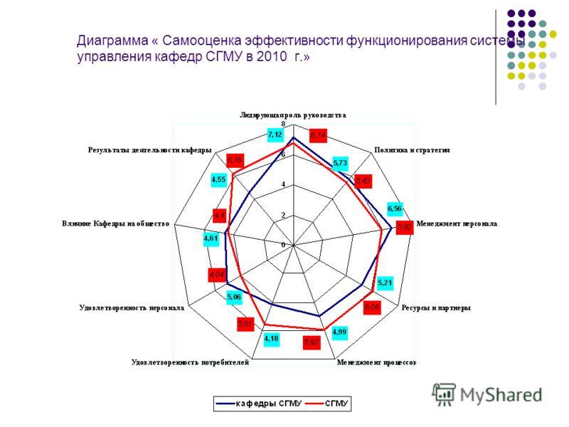 Диаграмма « Самооценка эффективности функционирования системы управления кафедр СГМУ в 2010 г.»