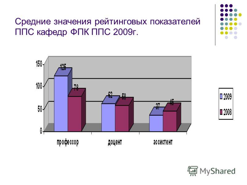 Средние значения рейтинговых показателей ППС кафедр ФПК ППС 2009г.